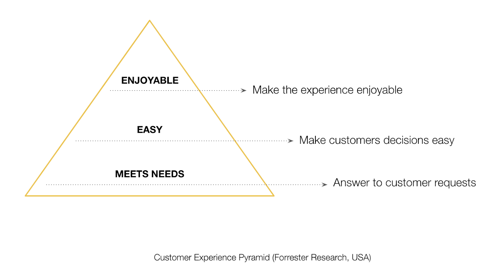 Customer Experience Pyramid_2