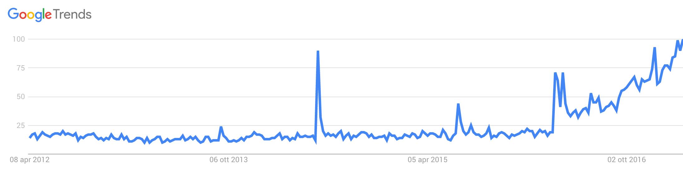 chatbot cosa devi sapere trending topic