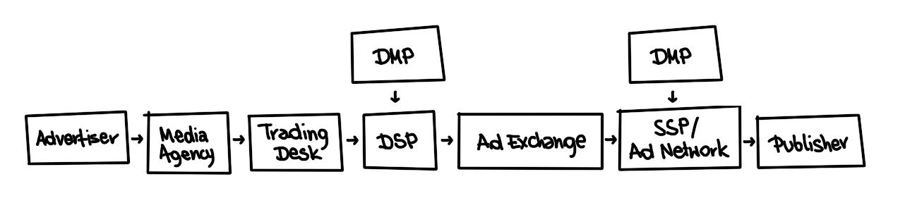 media-supply-chain