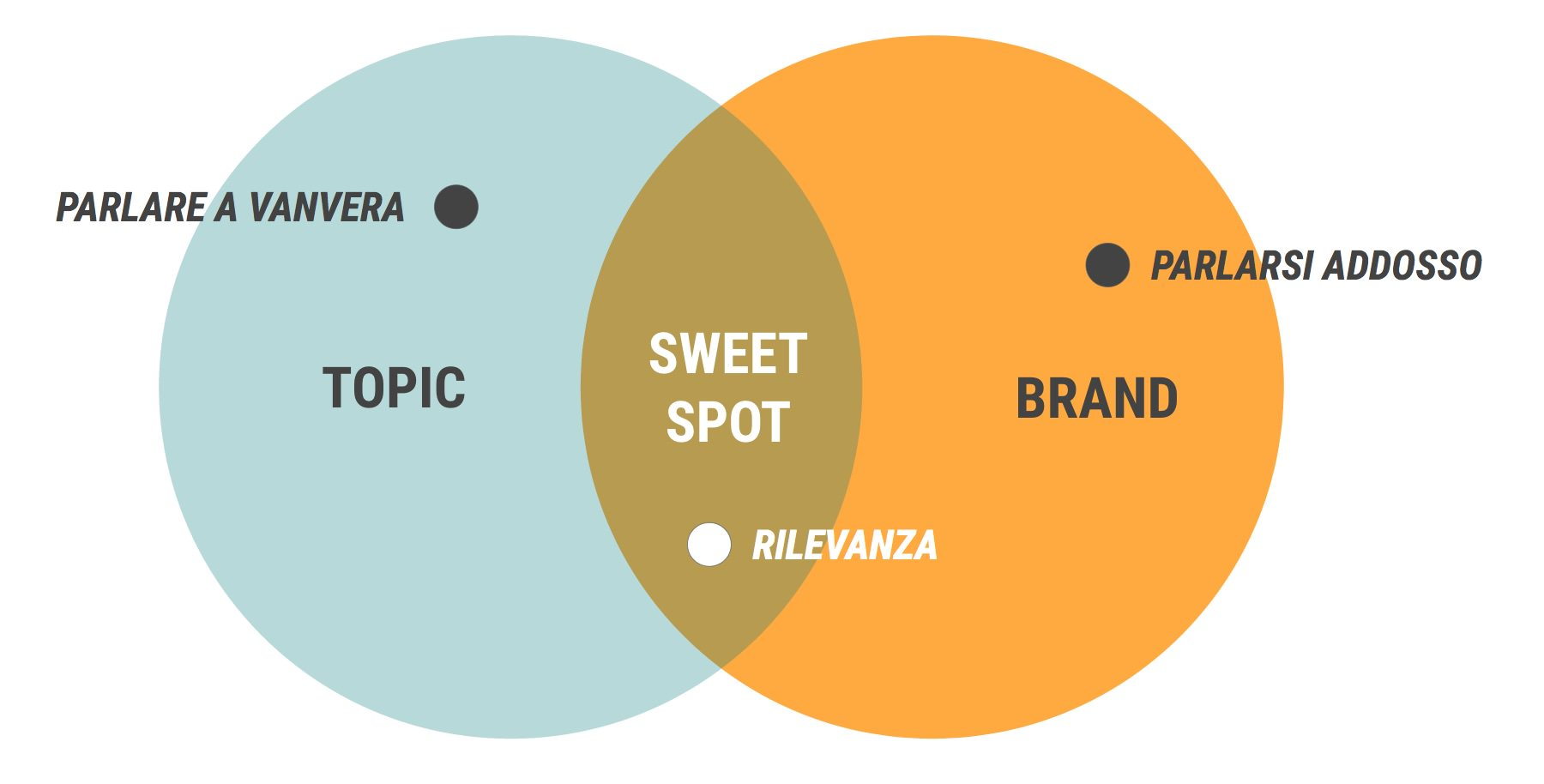 native advertising sweet spot