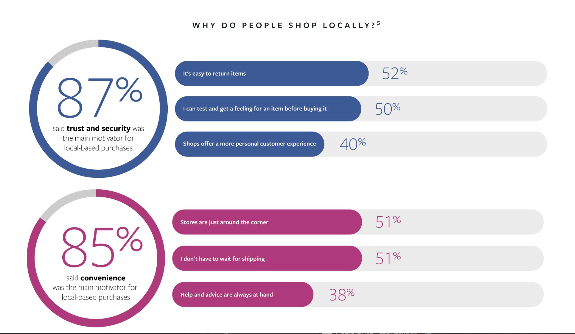 why-shop-locally